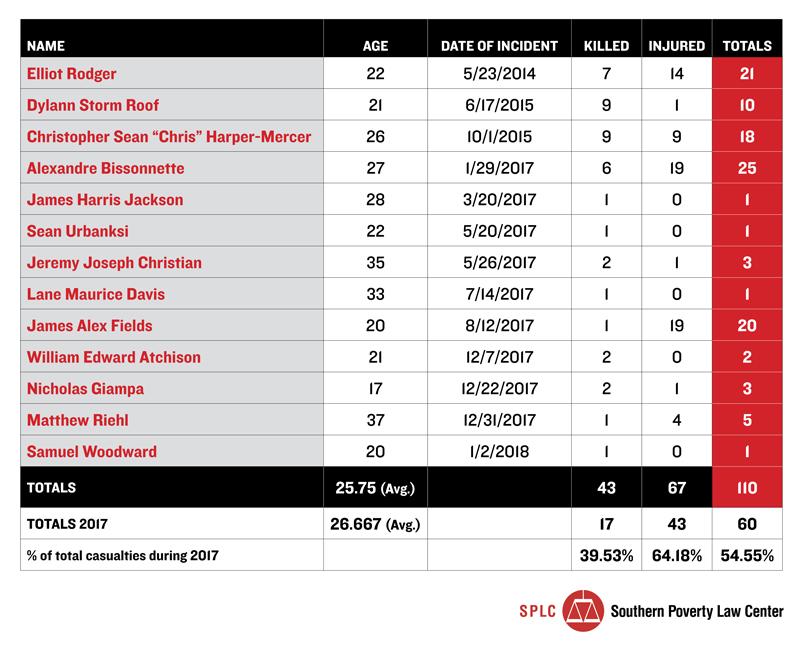 hw_alt-right-killers-count-chart-2.jpg.8bc1b28ad7af6d7a6b1ba1759422aa36.jpg